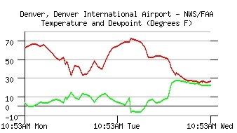 Temperature at KDEN, past 2 days